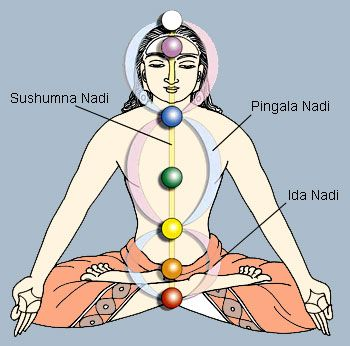 Sahaja yoga and its health benefits