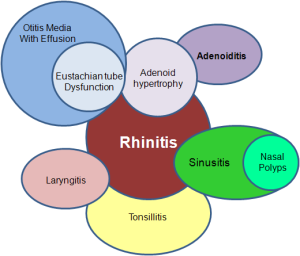 Rhinitis-Constellation