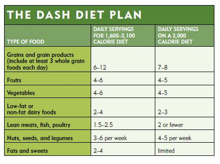diet food plan